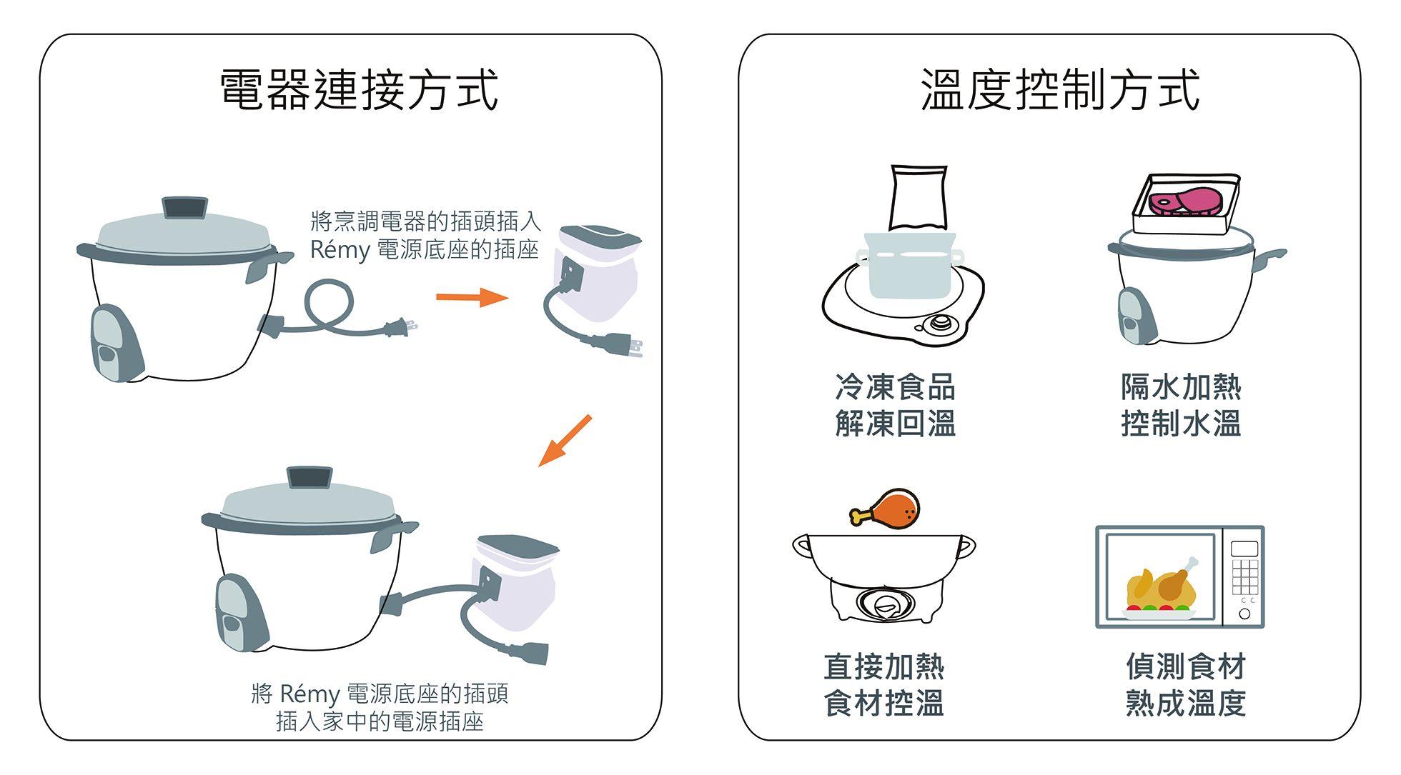 電器連接溫度控制